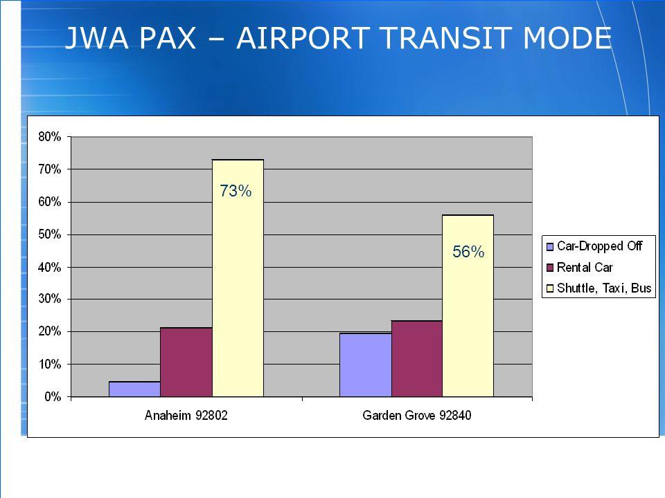 88 JWA PAX – AIRPORT TRANSIT MODE 73% 56%
