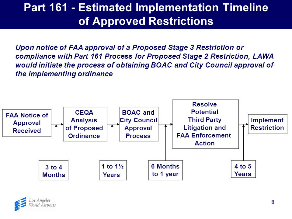 8 Part 161 - Estimated Implementation Timeline of Approved Restrictions Upon notice of FAA approval of a Proposed Stage 3 Restriction or compliance wi
