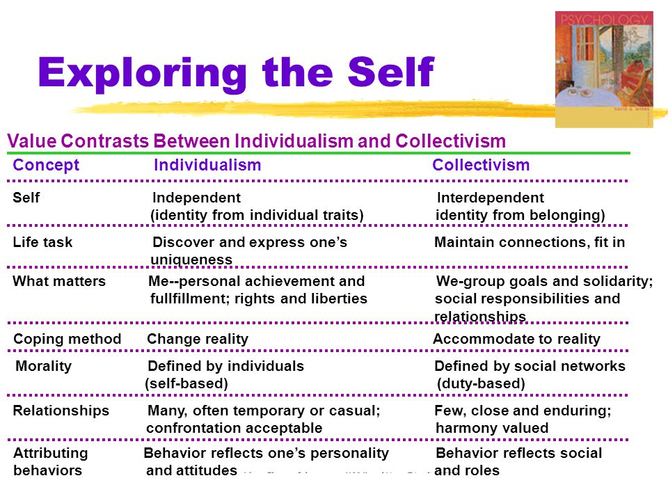 Exploring the Self Morality Defined by individuals Defined by social networks (self-based) (duty-based) Attributing Behavior reflects one's personalit