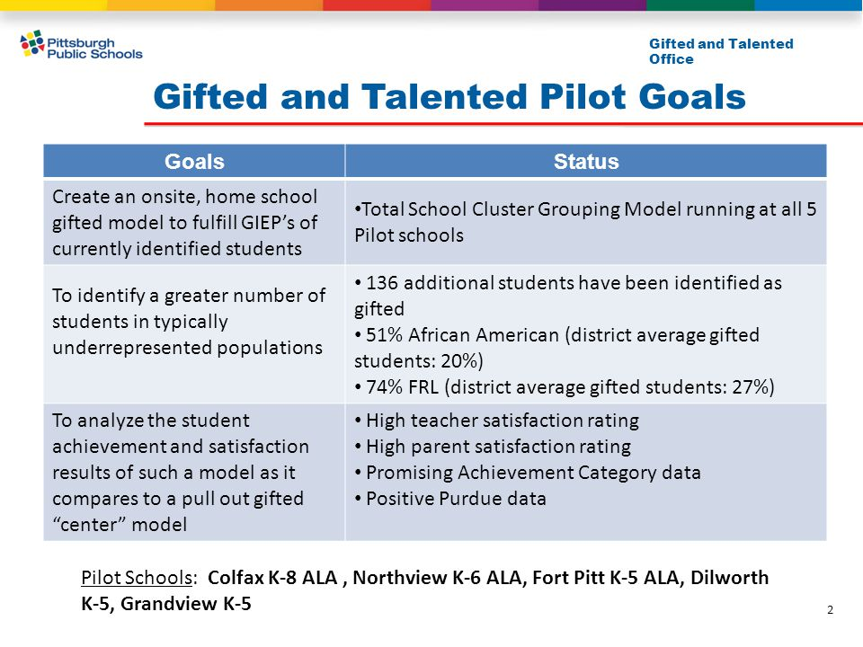 Gifted and Talented Pilot Goals Gifted and Talented Office GoalsStatus Create an onsite, home school gifted model to fulfill GIEP's of currently identified students Total School Cluster Grouping Model running at all 5 Pilot schools To identify a greater number of students in typically underrepresented populations 136 additional students have been identified as gifted 51% African American (district average gifted students: 20%) 74% FRL (district average gifted students: 27%) To analyze the student achievement and satisfaction results of such a model as it compares to a pull out gifted center model High teacher satisfaction rating High parent satisfaction rating Promising Achievement Category data Positive Purdue data Pilot Schools: Colfax K-8 ALA, Northview K-6 ALA, Fort Pitt K-5 ALA, Dilworth K-5, Grandview K-5 2