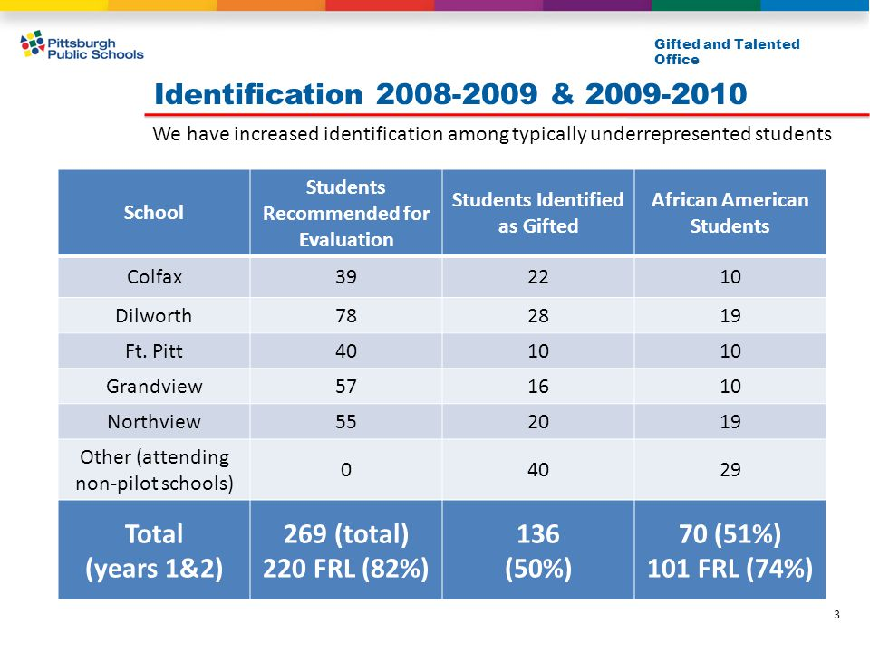 Identification 2008-2009 & 2009-2010 Gifted and Talented Office School Students Recommended for Evaluation Students Identified as Gifted African Ameri
