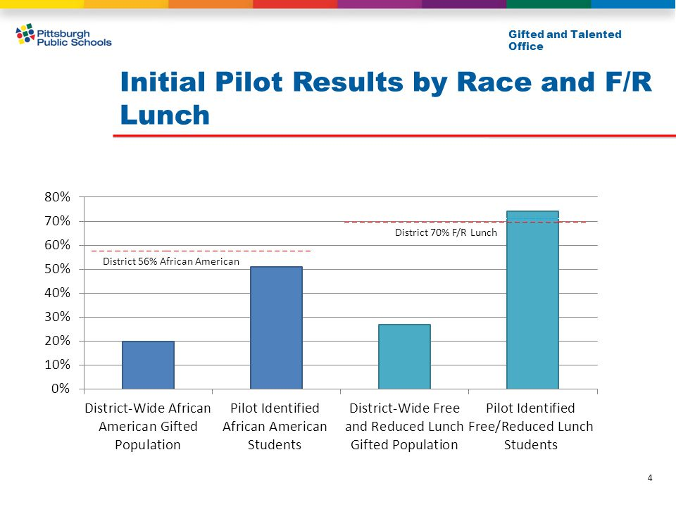 --------------------------------------------------------------____ District 56% African American Initial Pilot Results by Race and F/R Lunch Gifted and Talented Office 4