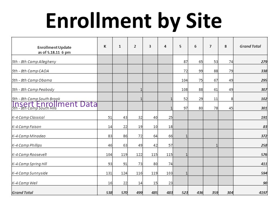 Enrollment by Site Insert Enrollment Data Enrollment Update as of 5.18.11 6 pm K12345678Grand Total 5th - 8th Camp Allegheny 87655374279 5th - 8th Cam