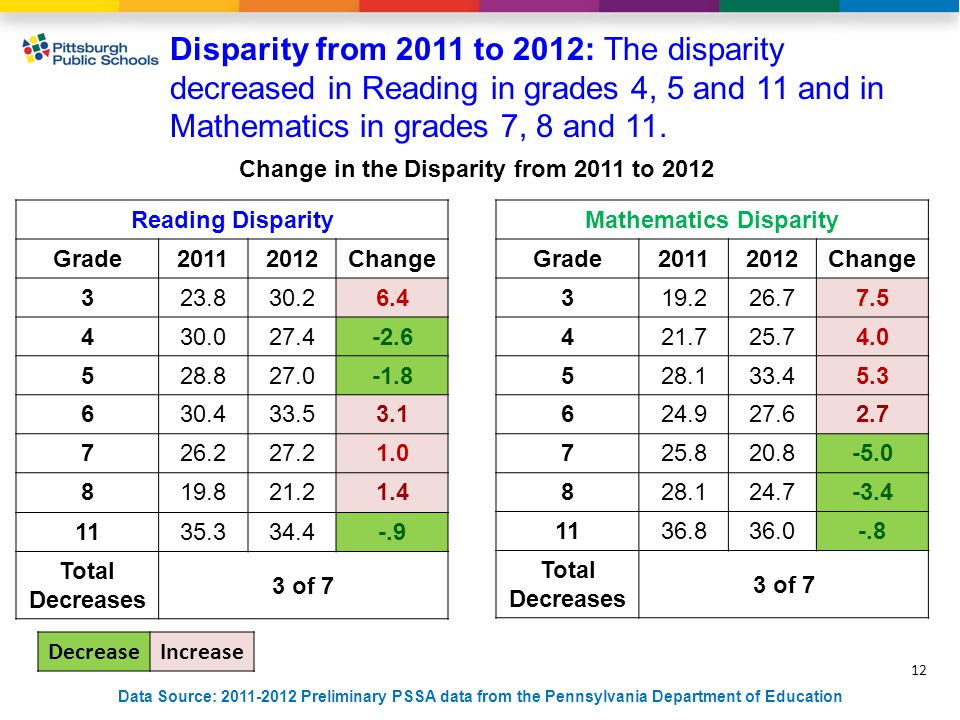 12 Data Source: 2011-2012 Preliminary PSSA data from the Pennsylvania Department of Education Disparity from 2011 to 2012: The disparity decreased in Reading in grades 4, 5 and 11 and in Mathematics in grades 7, 8 and 11.