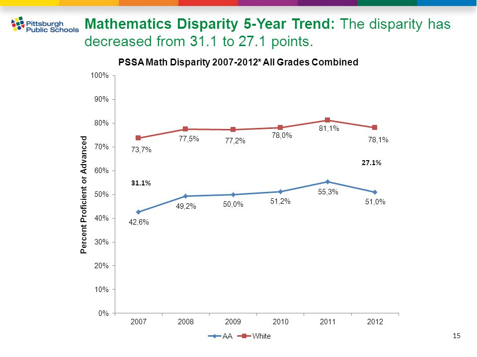 15 Mathematics Disparity 5-Year Trend: The disparity has decreased from 31.1 to 27.1 points.