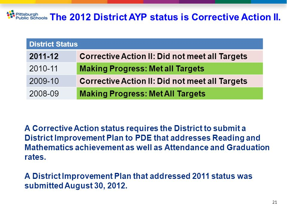 The 2012 District AYP status is Corrective Action II.