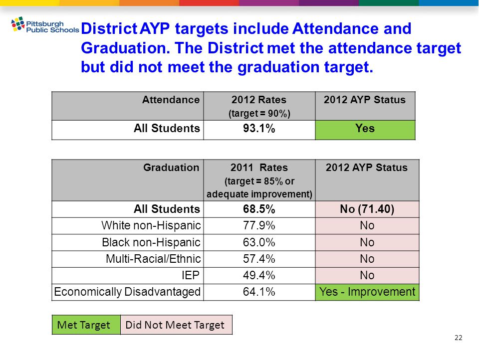 District AYP targets include Attendance and Graduation.