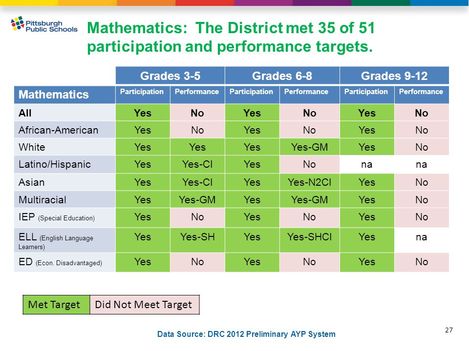Mathematics: The District met 35 of 51 participation and performance targets.