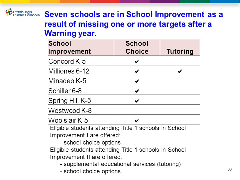 Seven schools are in School Improvement as a result of missing one or more targets after a Warning year.