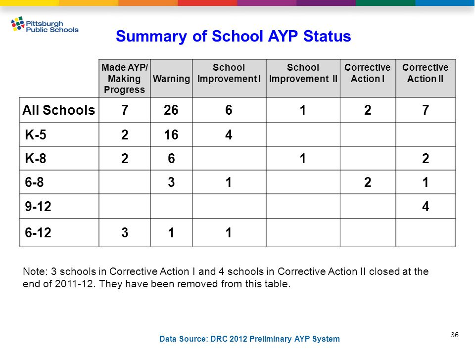36 Summary of School AYP Status Made AYP/ Making Progress Warning School Improvement I School Improvement II Corrective Action I Corrective Action II All Schools7266127 K-52164 K-82612 6-83121 9-124 6-12311 Data Source: DRC 2012 Preliminary AYP System Note: 3 schools in Corrective Action I and 4 schools in Corrective Action II closed at the end of 2011-12.