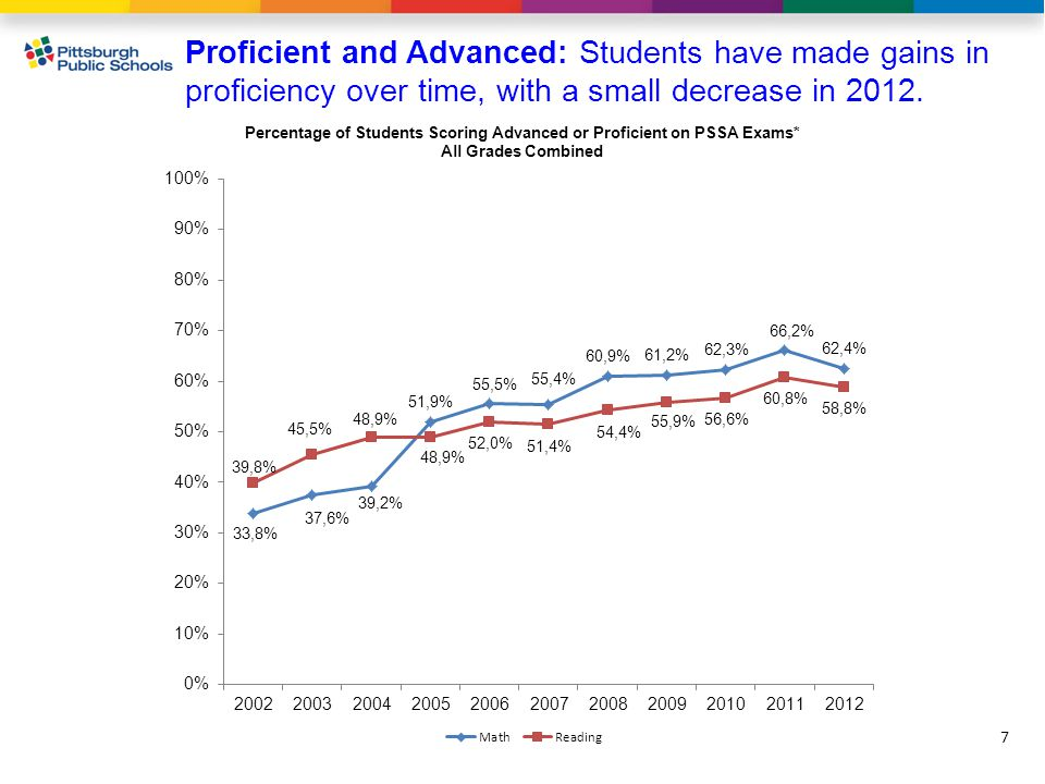 7 Proficient and Advanced: Students have made gains in proficiency over time, with a small decrease in 2012.