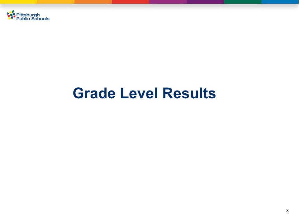 Grade Level Results 8