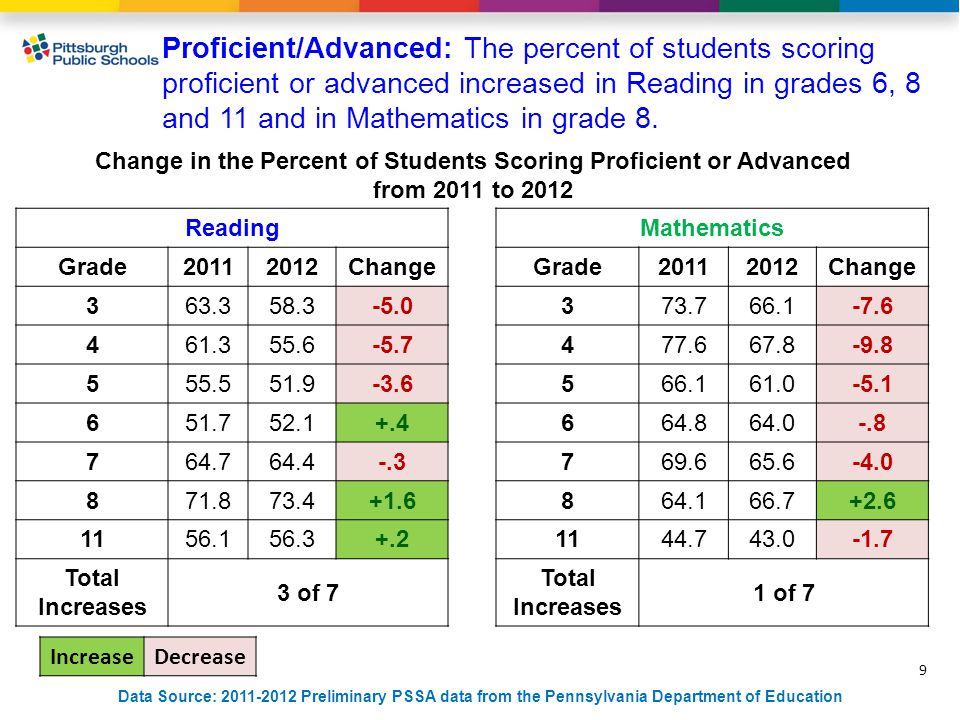 9 Data Source: 2011-2012 Preliminary PSSA data from the Pennsylvania Department of Education Proficient/Advanced: The percent of students scoring proficient or advanced increased in Reading in grades 6, 8 and 11 and in Mathematics in grade 8.