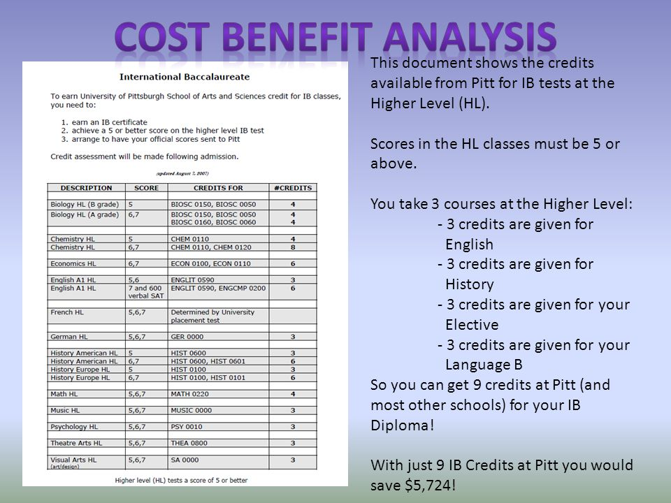 This document shows the credits available from Pitt for IB tests at the Higher Level (HL).