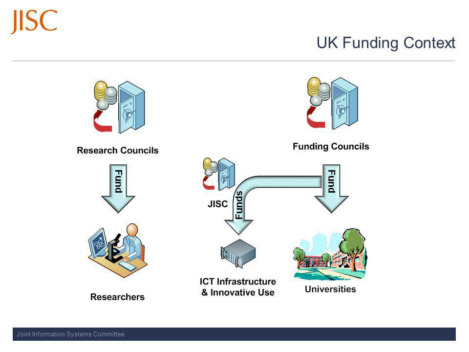Joint Information Systems Committee UK Funding Context Fund Funds