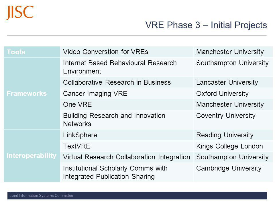 VRE Phase 3 – Initial Projects Tools Video Converstion for VREsManchester University Frameworks Internet Based Behavioural Research Environment Southampton University Collaborative Research in BusinessLancaster University Cancer Imaging VREOxford University One VREManchester University Building Research and Innovation Networks Coventry University Interoperability LinkSphereReading University TextVREKings College London Virtual Research Collaboration IntegrationSouthampton University Institutional Scholarly Comms with Integrated Publication Sharing Cambridge University
