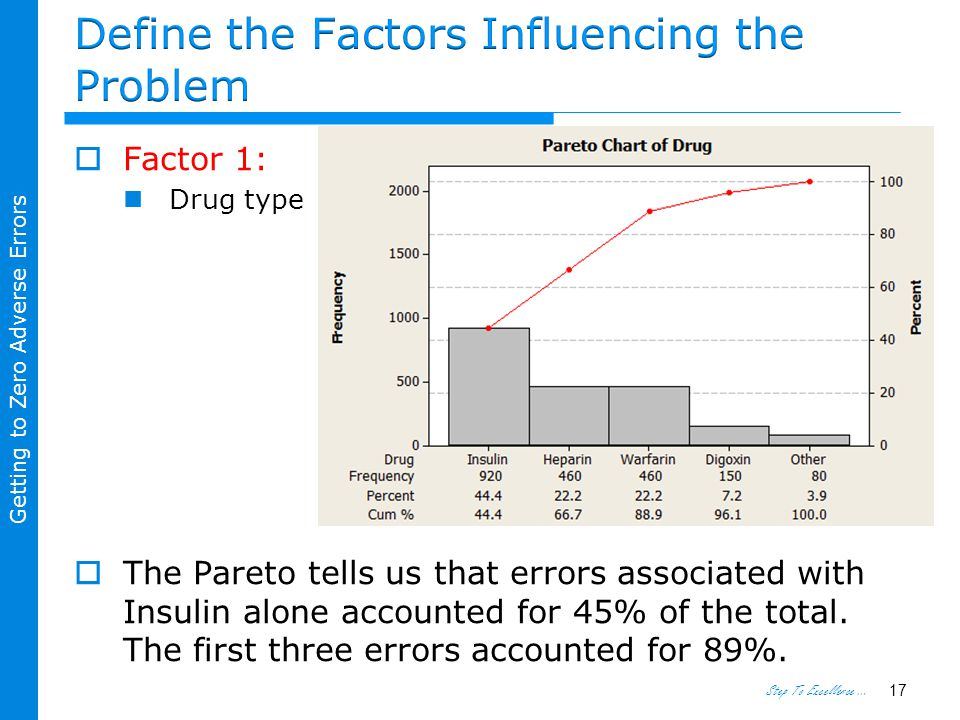 Step To Excellence … Getting to Zero Adverse Errors  Factor 1: Drug type  The Pareto tells us that errors associated with Insulin alone accounted for 45% of the total.