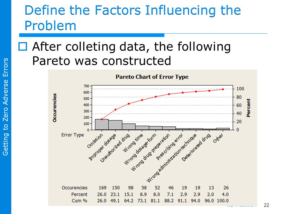 Step To Excellence … Getting to Zero Adverse Errors  After colleting data, the following Pareto was constructed 22