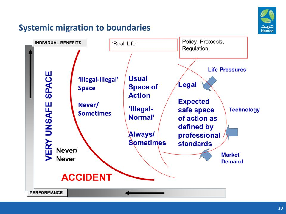 13 Systemic migration to boundaries