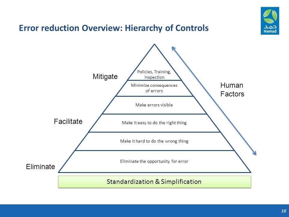 18 Error reduction Overview: Hierarchy of Controls Human Factors Eliminate Facilitate Mitigate Standardization & Simplification
