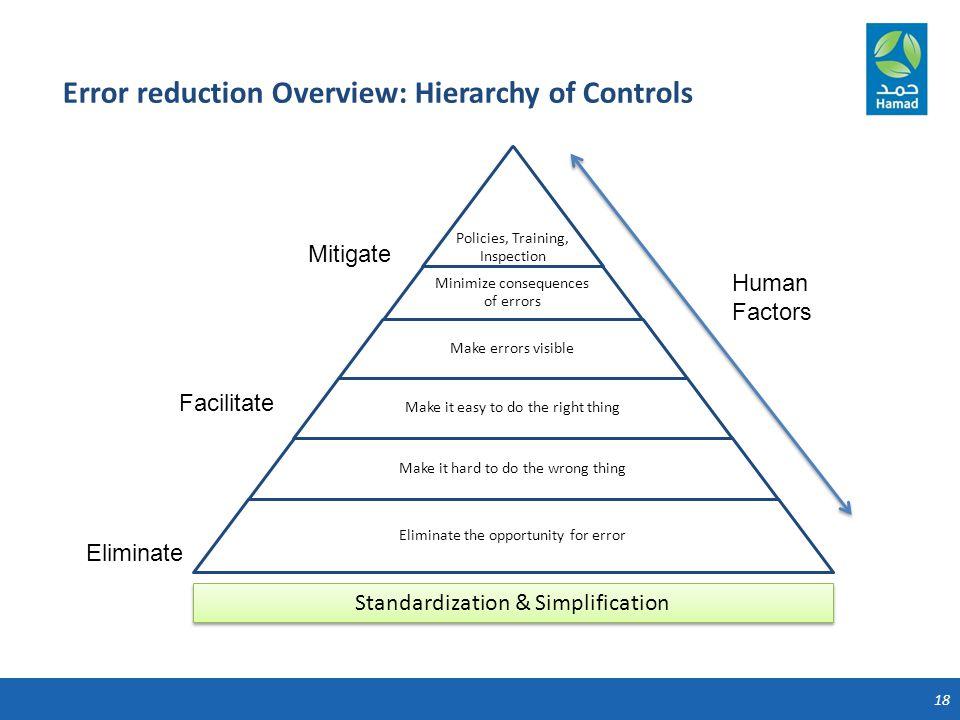 18 Error reduction Overview: Hierarchy of Controls Human Factors Eliminate Facilitate Mitigate Standardization & Simplification