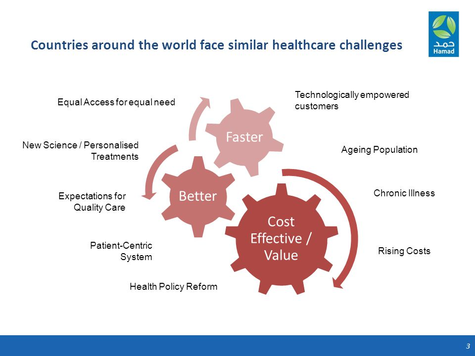 3 Countries around the world face similar healthcare challenges Cost Effective / Value Better Faster Technologically empowered customers Ageing Population Chronic Illness Rising Costs Equal Access for equal need New Science / Personalised Treatments Expectations for Quality Care Patient-Centric System Health Policy Reform