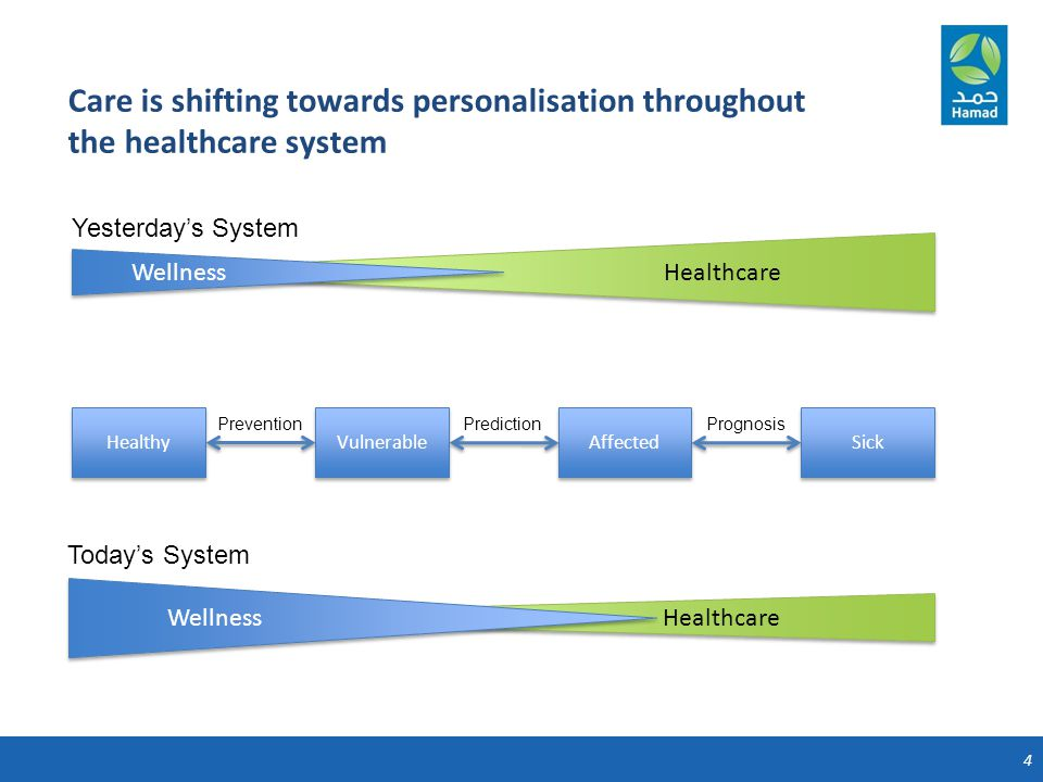 4 Healthcare Care is shifting towards personalisation throughout the healthcare system Wellness Yesterday's System Healthy Vulnerable Affected Sick PreventionPrediction Prognosis Healthcare Wellness Today's System