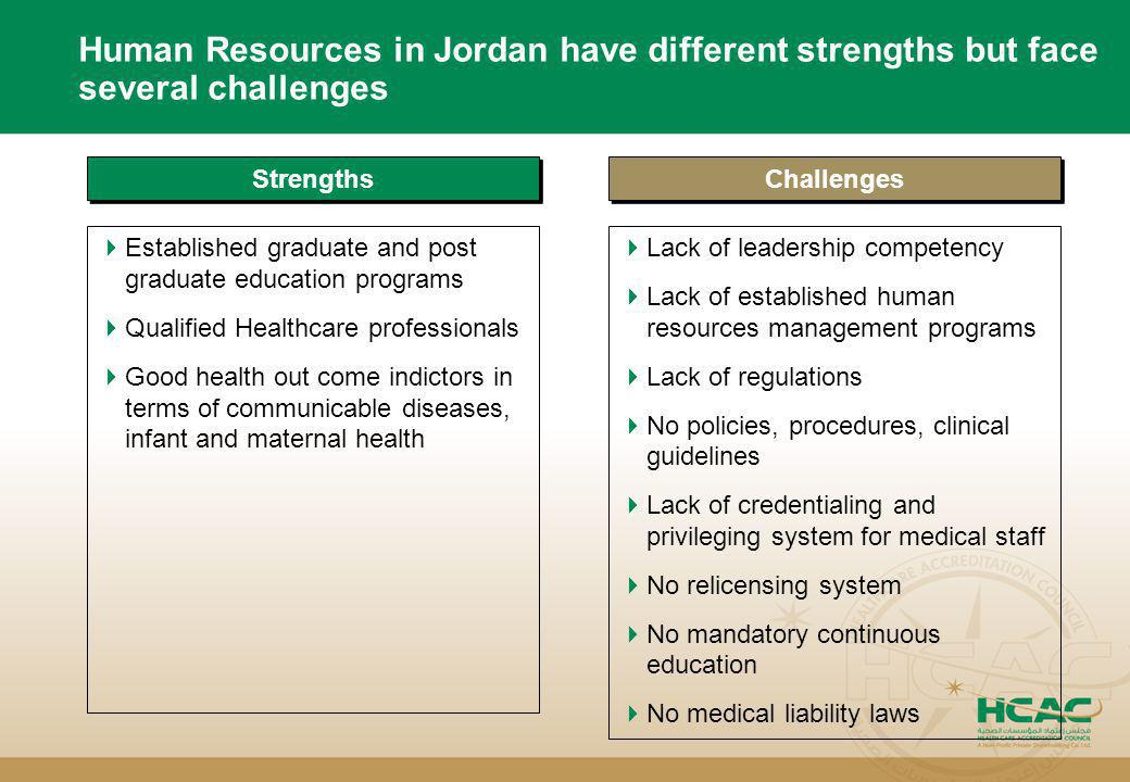 Human Resources in Jordan have different strengths but face several challenges Strengths  Established graduate and post graduate education programs 