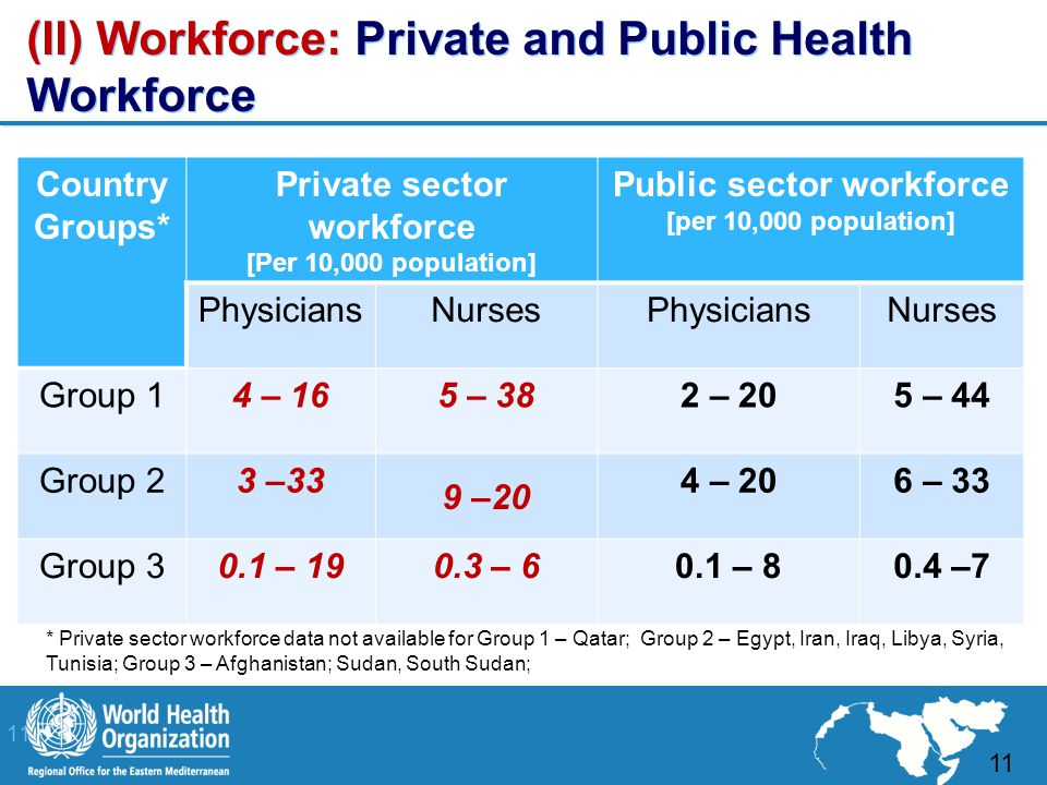 11 | (II) Workforce: Private and Public Health Workforce 11 Country Groups* Private sector workforce [Per 10,000 population] Public sector workforce [per 10,000 population] PhysiciansNursesPhysiciansNurses Group 14 – 165 – 382 – 205 – 44 Group 23 –33 9 –20 4 – 206 – 33 Group 30.1 – 190.3 – 60.1 – 80.4 –7 * Private sector workforce data not available for Group 1 – Qatar; Group 2 – Egypt, Iran, Iraq, Libya, Syria, Tunisia; Group 3 – Afghanistan; Sudan, South Sudan;