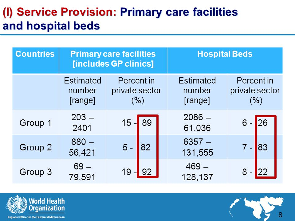 8 |8 | (I) Service Provision: Primary care facilities and hospital beds 8 CountriesPrimary care facilities [includes GP clinics] Hospital Beds Estimated number [range] Percent in private sector (%) Estimated number [range] Percent in private sector (%) Group 1 203 – 2401 15 - 89 2086 – 61,036 6 - 26 Group 2 880 – 56,421 5 - 82 6357 – 131,555 7 - 83 Group 3 69 – 79,591 19 - 92 469 – 128,137 8 - 22