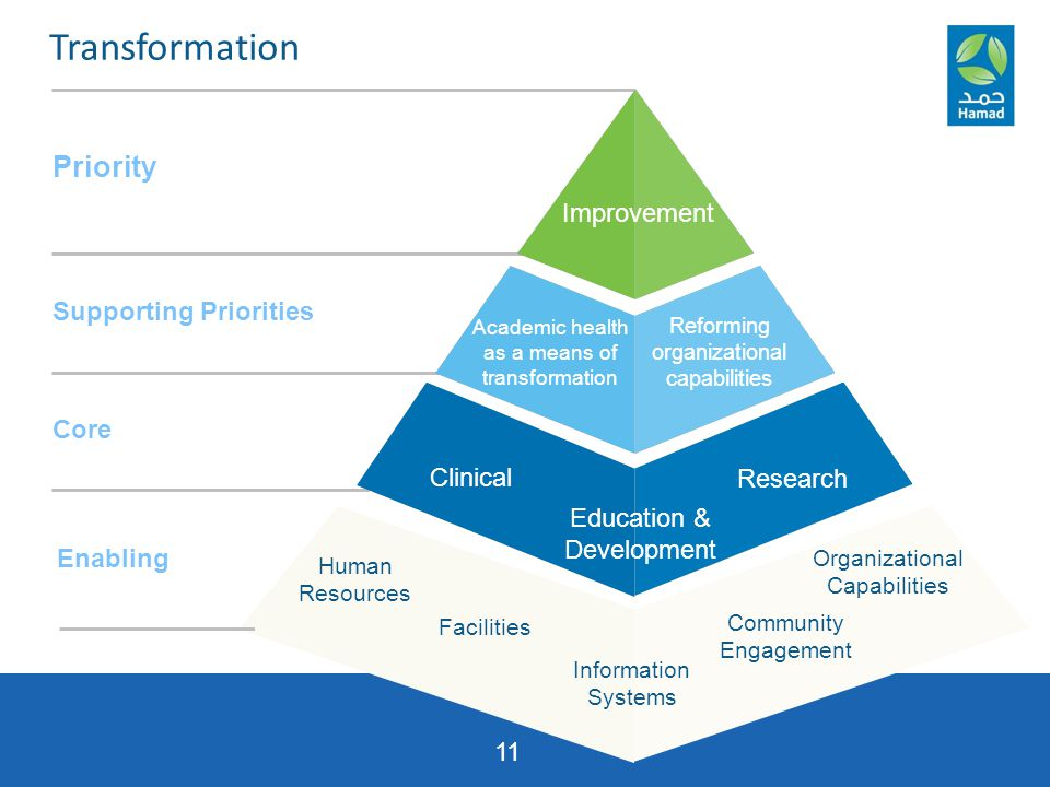 11 Priority Supporting Priorities Core Improvement Academic health as a means of transformation Reforming organizational capabilities Clinical Researc