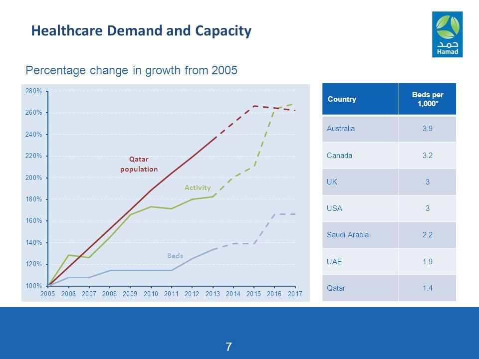 7 Country Beds per 1,000* Australia3.9 Canada3.2 UK3 USA3 Saudi Arabia2.2 UAE1.9 Qatar1.4 Percentage change in growth from 2005 Healthcare Demand and Capacity