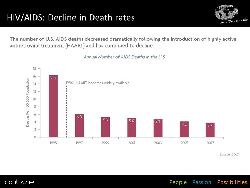 People Passion Possibilities HIV/AIDS: Decline in Death rates