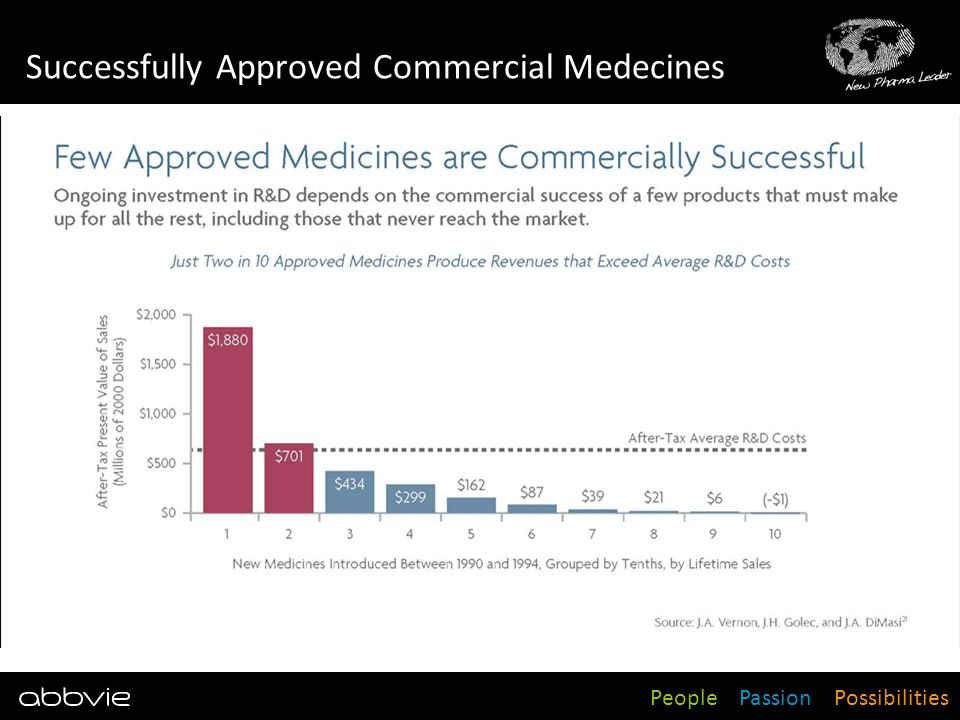 People Passion Possibilities Successfully Approved Commercial Medecines