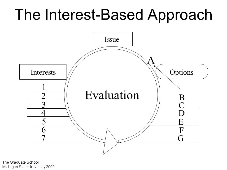 Evaluation The Interest-Based Approach Issue 1 2 3 4 A B C D Interests Options E F G 5 6 7 The Graduate School Michigan State University 2009