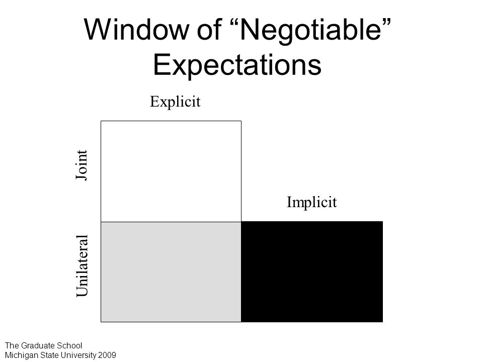 Window of Negotiable Expectations Explicit Implicit Joint Unilateral The Graduate School Michigan State University 2009