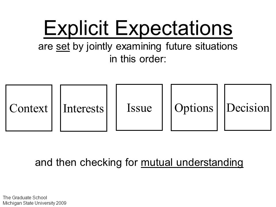 Interests Decision Issue Context Options The Graduate School Michigan State University 2009 Explicit Expectations are set by jointly examining future situations in this order: and then checking for mutual understanding