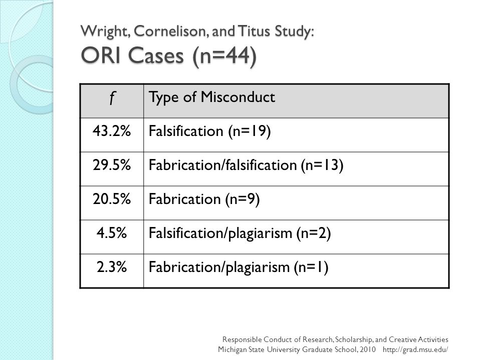 Wright, Cornelison, and Titus Study: ORI Cases (n=44) fType of Misconduct 43.2%Falsification (n=19) 29.5%Fabrication/falsification (n=13) 20.5%Fabrica