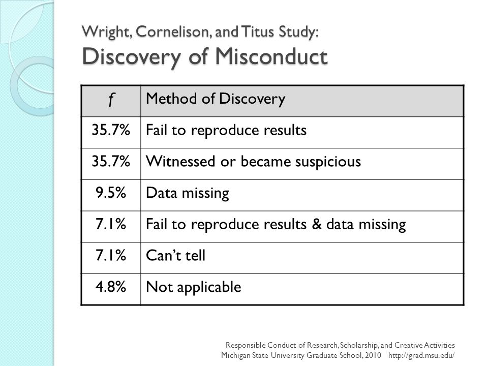 Wright, Cornelison, and Titus Study: Discovery of Misconduct fMethod of Discovery 35.7%Fail to reproduce results 35.7%Witnessed or became suspicious 9