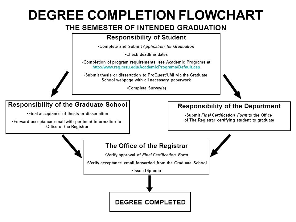 DEGREE COMPLETED Responsibility of Student Complete and Submit Application for Graduation Check deadline dates Completion of program requirements, see