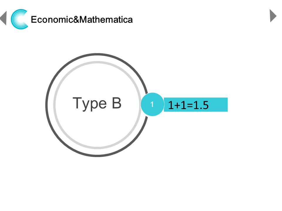 http://www.ppthi-hoo.com Economic&Mathematica Type B 1 1+1=1.5