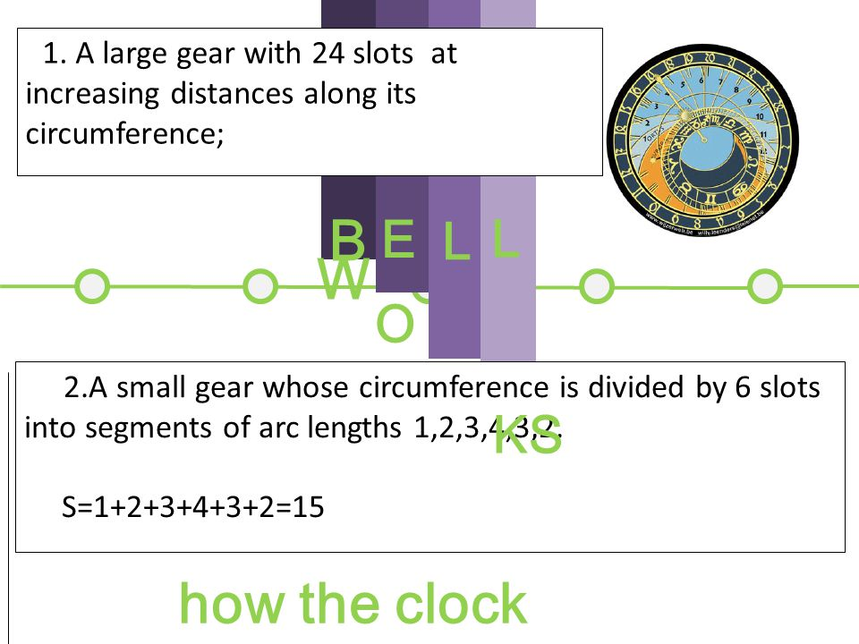 The Bellworks Documents Websites The number of bell strokes is denoted by the numbers...,9,10,11,12,13,...along the large gear.The small gear placed behind it is divided by slots into segments of arc lengths 1,2,3,4,3,2.