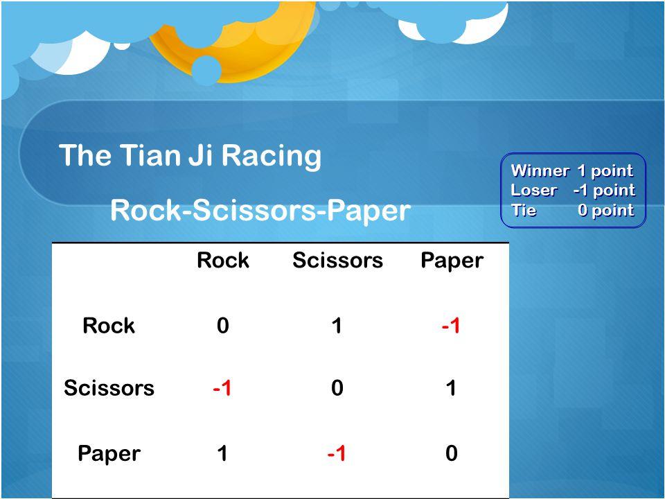 The Tian Ji Racing Rock-Scissors-Paper RockScissorsPaper Rock01 Scissors01 Paper10 Winner 1 point Loser -1 point Tie 0 point Winner 1 point Loser -1 point Tie 0 point