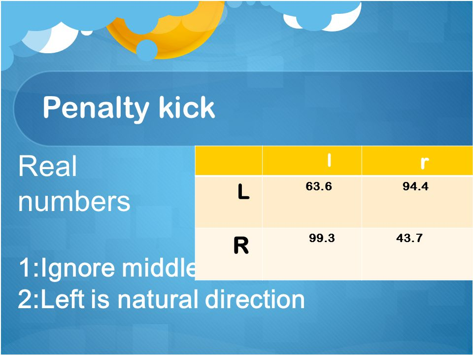Penalty kick Real numbers 1:Ignore middle 2:Left is natural direction l r L 63.6 94.4 R 99.3 43.7