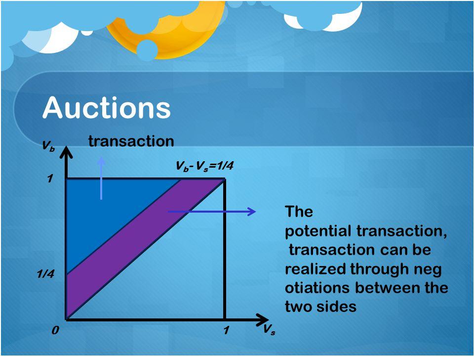 Auctions VbVb VsVs 1/4 1 10 transaction The potential transaction, transaction can be realized through neg otiations between the two sides V b - V s =1/4