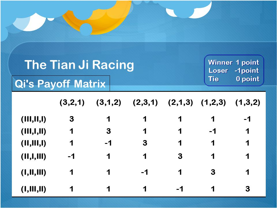 The Tian Ji Racing (3,2,1)(3,1,2)(2,3,1)(2,1,3)(1,2,3)(1,3,2) (III,II,I)31111 (III,I,II)13111 (II,III,I)13111 (II,I,III)11311 (I,II,III)11131 (I,III,II)11113 Qi s Payoff Matrix Winner 1 point Loser -1point Tie 0 point Winner 1 point Loser -1point Tie 0 point