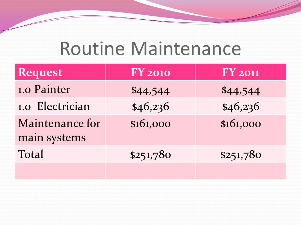 Routine Maintenance RequestFY 2010FY 2011 1.0 Painter$44,544 1.0 Electrician$46,236 Maintenance for main systems $161,000 Total$251,780