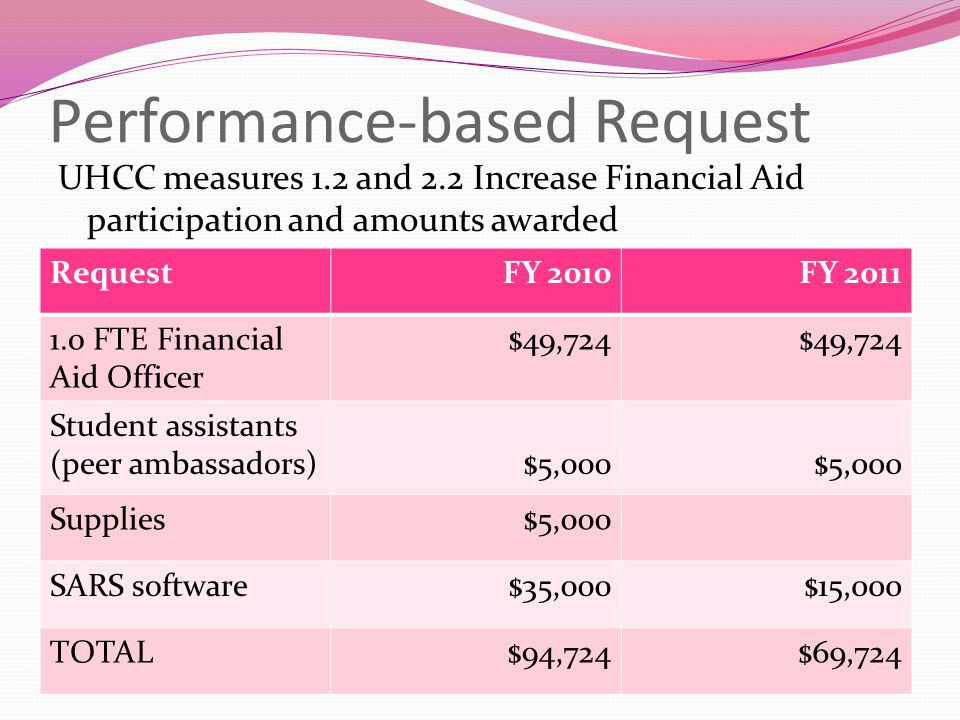 Performance-based Request UHCC measures 1.2 and 2.2 Increase Financial Aid participation and amounts awarded RequestFY 2010FY 2011 1.0 FTE Financial Aid Officer $49,724 Student assistants (peer ambassadors)$5,000 Supplies$5,000 SARS software$35,000$15,000 TOTAL$94,724$69,724