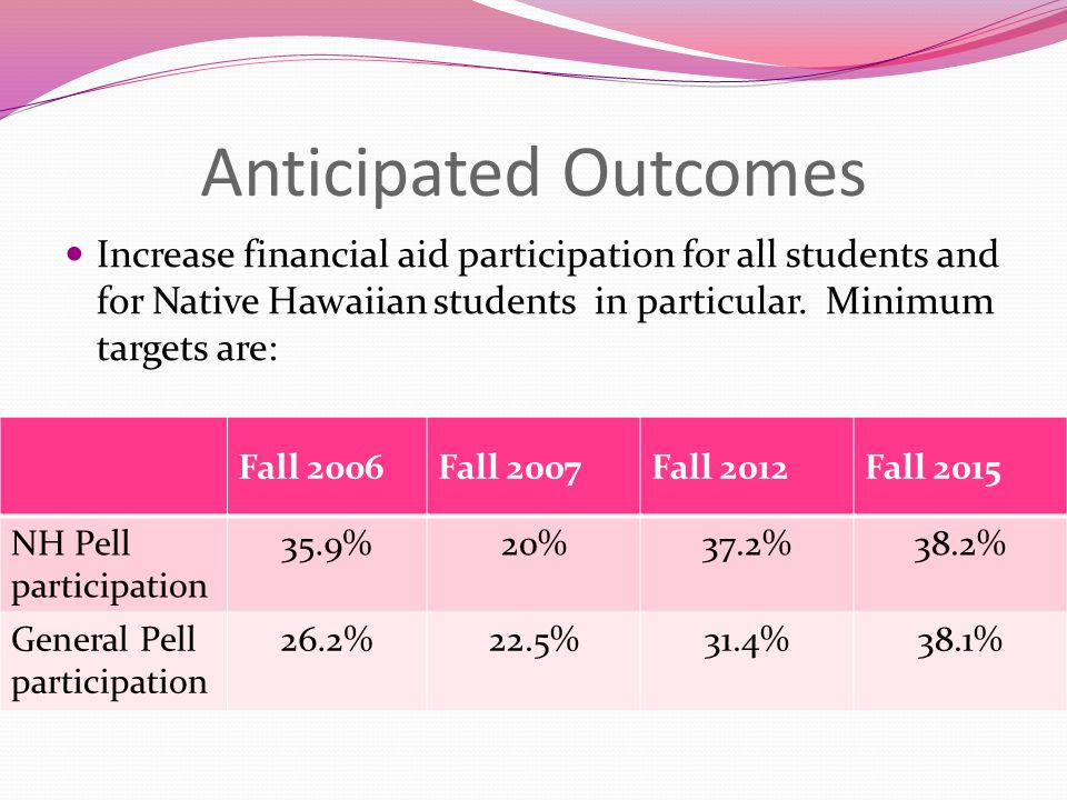 Anticipated Outcomes Increase financial aid participation for all students and for Native Hawaiian students in particular.