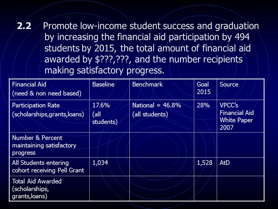 2.2 Promote low-income student success and graduation by increasing the financial aid participation by 494 students by 2015, the total amount of finan